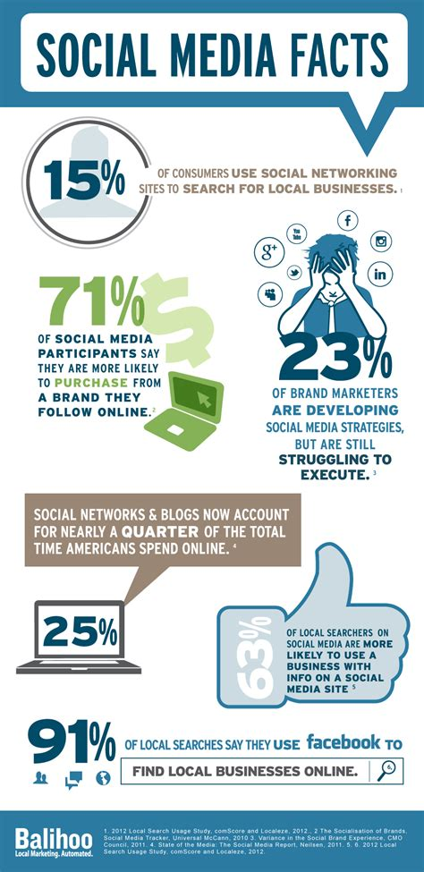 Mba Social Media Demographics by Infographic 6 Amazing Social Media Statistics For Brands