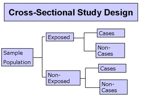 cross sectional studies exles types of studies stats medbullets step 1