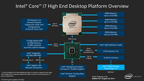 the intel haswell e x99 motherboard roundup with asus