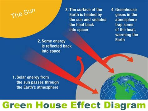 global warming diagram diagram of the global warming images how to guide and