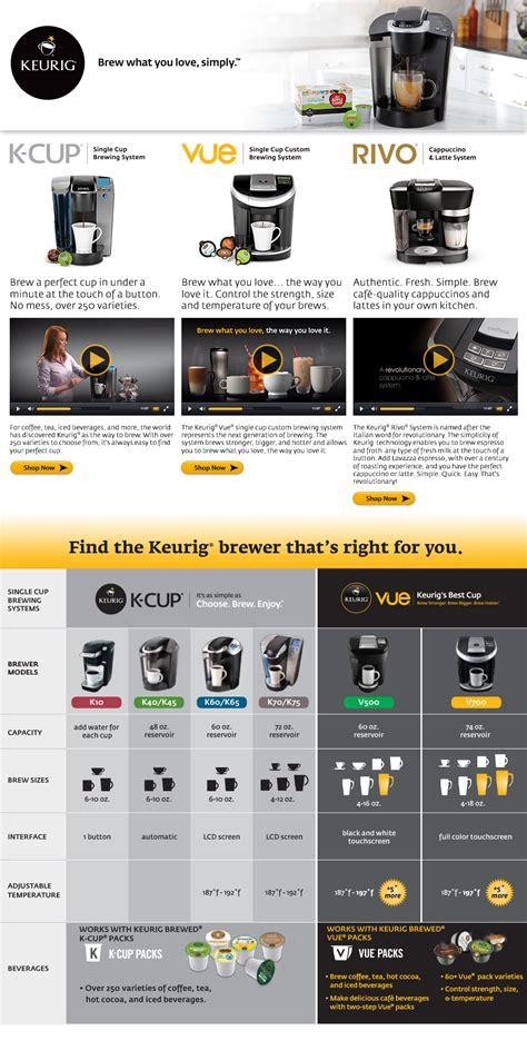 Keurig Comparison Chart   Coffeemaker opportunity ddl wiki   ayUCar.com