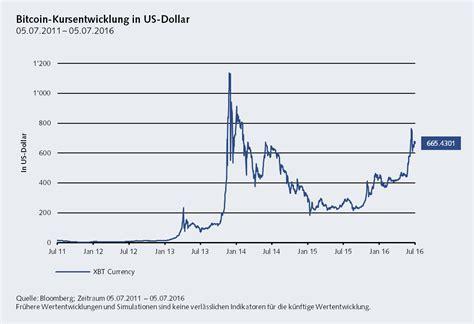 bitcoin ke dollar 5 dollars to bitcoin transfer bitcoin ke perfect money