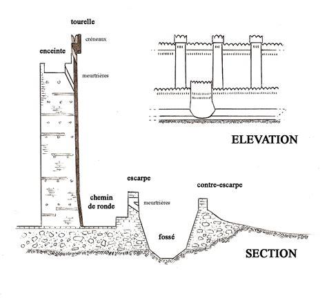section 168 k forteresse nubienne