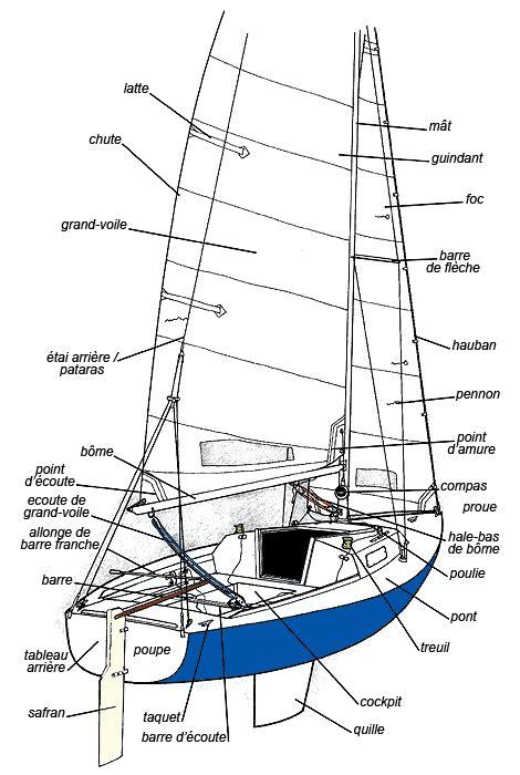 le safran de bateau en anglais pi 232 ces d un voilier