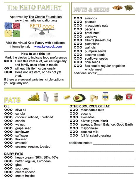 printable keto food list ketosis food list foodfash co