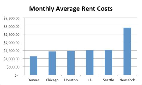 average monthly rent denver cost of living comparison to other us cities our