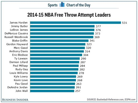 printable free throw shooting chart crazy stat shows just how dominating james harden has been