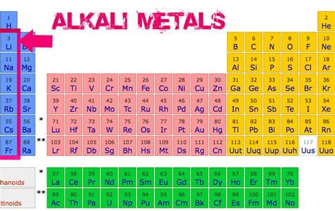 Metal On Periodic Table by The General Properties Of The Alkali Metals In The Modern