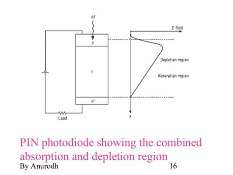 avalanche photodiode depletion region led pin diode