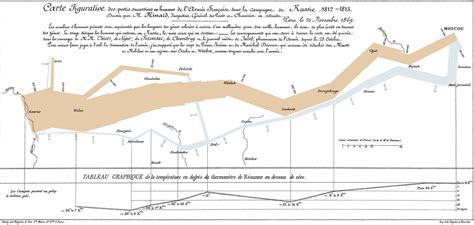 minard map of napoleons march on moscow handouts 6x9 25 pack books minard napoleon s retreat from moscow russian caign
