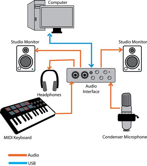 simple recording studio wiring diagram home studio diagram