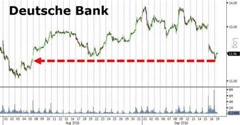 nearest deutsche bank deutsche bank ag usa nyse db shares approach all time
