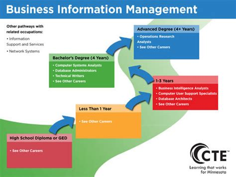 job training business and management business information management pathway careerwise education