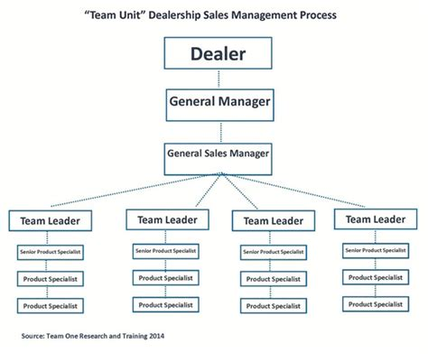 floor manager car dealership solving the pay plan dilemma world class dealer services