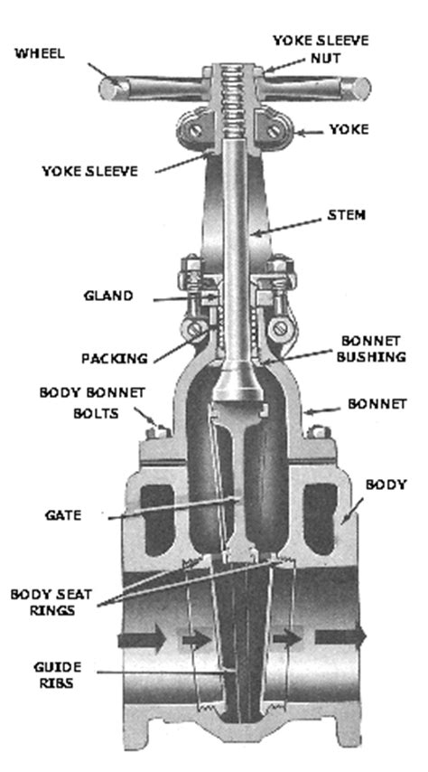 gate valve diagram gate valve diagram www pixshark images galleries