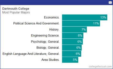 Dartmouth Mba Incoming Class by Degree And Majors Offered By Dartmouth College Plus