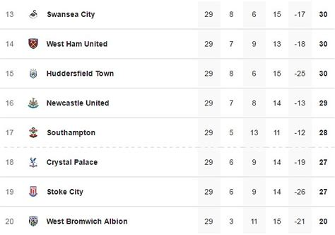 epl table chat premier league relegation special with just three points