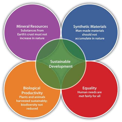 Sustainability A History Of Green Entrepreneurship Paket 3 Ebook practical frameworks and tools