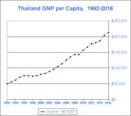 Thailand : Gross Domestic Product (GDP) and GDP Growth