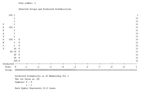 spss tutorial multinomial logistic regression data visualization spss plot a multinomial logistic
