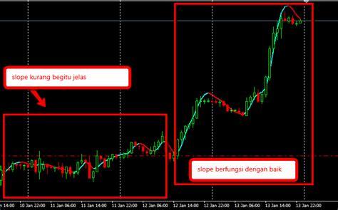slope adalah indicator slope direction line analisa forex emas