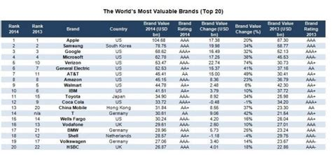 apple named the world s most valuable brand for third year in a row cult of mac