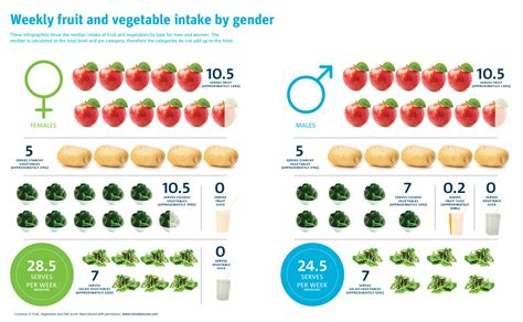 2 fruits and 5 vegetables report warns australian diets lacking in fruit and