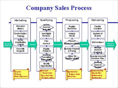 b2b sales process flowchart image gallery sales process
