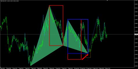 pattern armonico abcd gartley pattern confirmation methods ab cd harmonic