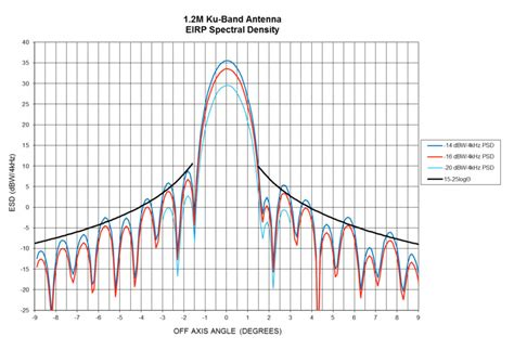 antenna pattern envelope power spectral density more is not necessarily better