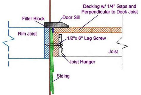 How To Attach Deck To House by Installing Deck Ledgers Diy Deck Plans