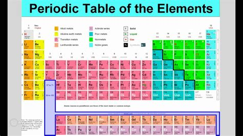 Periodic Table With Trends by Unit 3 Trends Of The Periodic Table Part 2