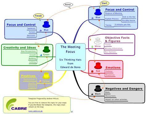 debono hats template mind map six thinking hats by edward de bono