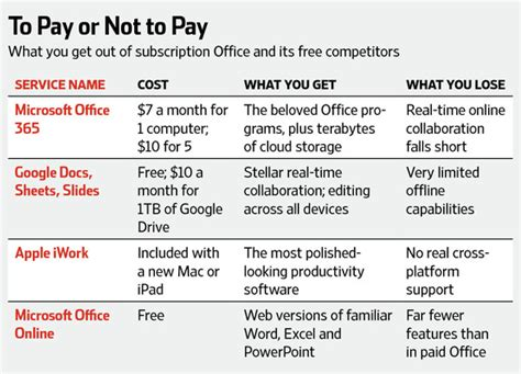 How Much Is Microsoft Office by Do You Really Need Microsoft Office Anymore Wsj
