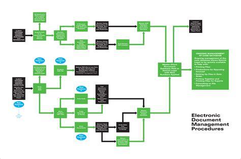 flowchart with timeline litigation process flowchart create a flowchart