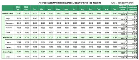 average monthly rent rents up across japan japan property central