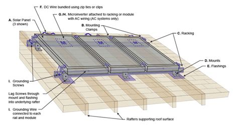 anatomy of a roof system anatomy of a rooftop solar mounting system