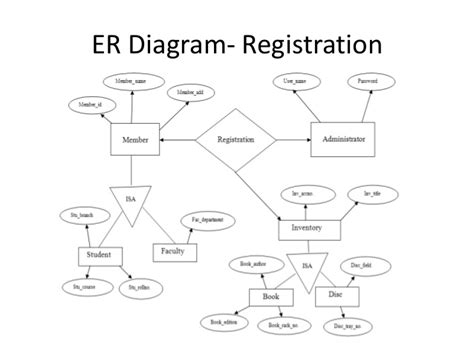 sle er diagram for library management system library management