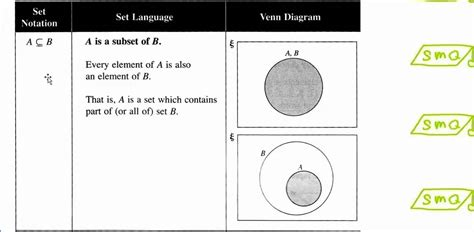 subset venn diagram exle venn diagram of a proper subset of b image collections