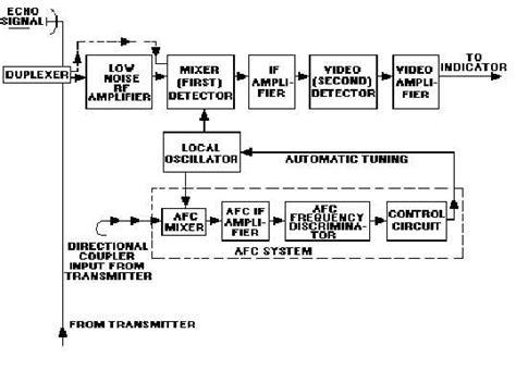 block diagram of radar receiver receiver block diagram