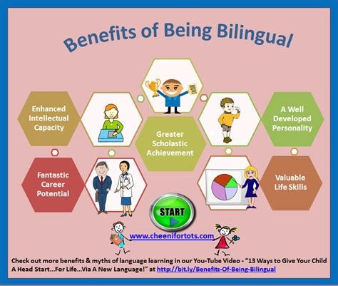Being Bilingual Essay by Benefits Of Being Bilingual 13 Ways To Give Your Child A Start Via A New Language