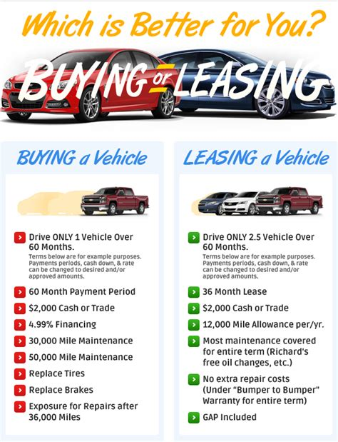 leasing a house vs buying should i buy or lease richard chevrolet in cheshire ct