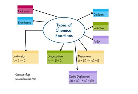 cbse papers questions answers mcq cbse class 10 science chemical reactions and equations