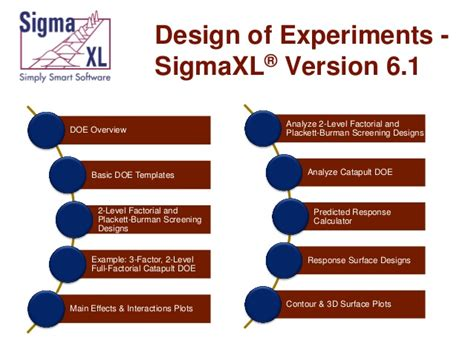design of experiments design of experiments