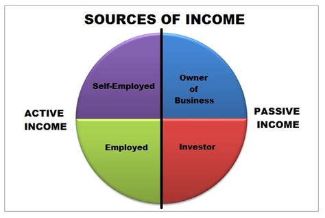 passive income use other s money small savings build your own atm personal finance book 2 books sources from which you can how to put text in