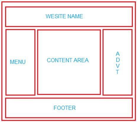html layout design code how to layout html page with table 1