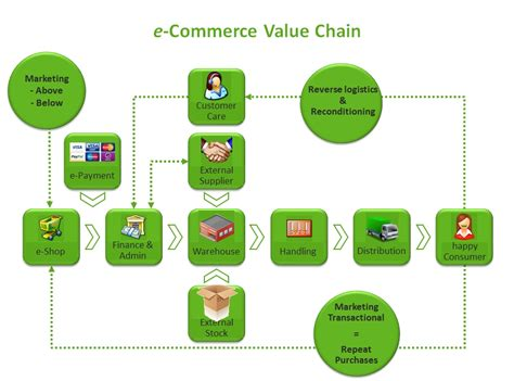 Value Chain Model In E Commerce our rational