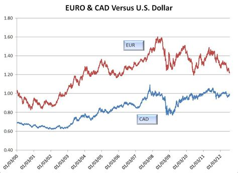 currency converter euro to cad a look at the euro and the canadian dollar vs the u s