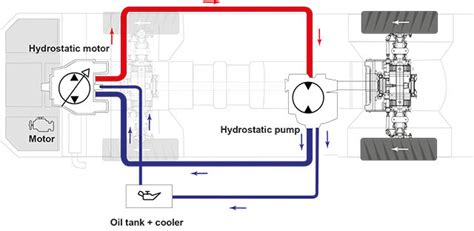 hydrostatic transmission hydrostatic drive system pictures to pin on