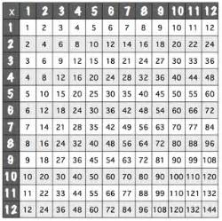 times table chart printable black and white search